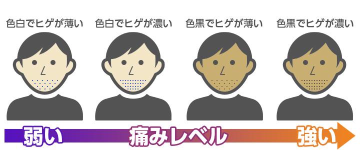 ヒゲ脱毛が痛い人の特徴